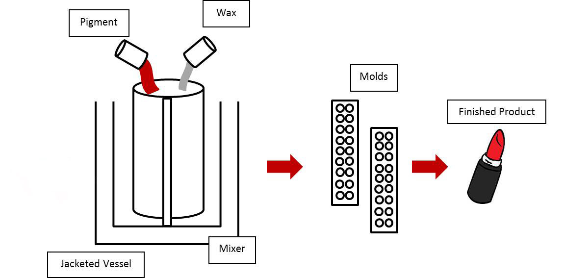 proces-en mengketels voor cosmetica