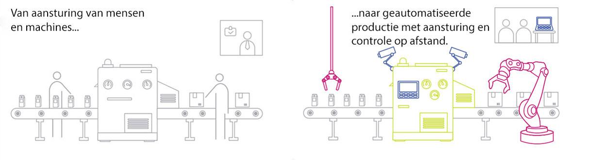 productie-automatisatie
