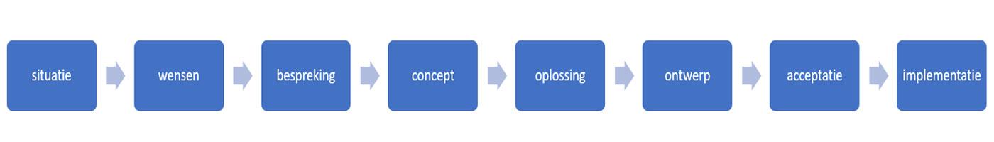 Flemac project plan van aanpak